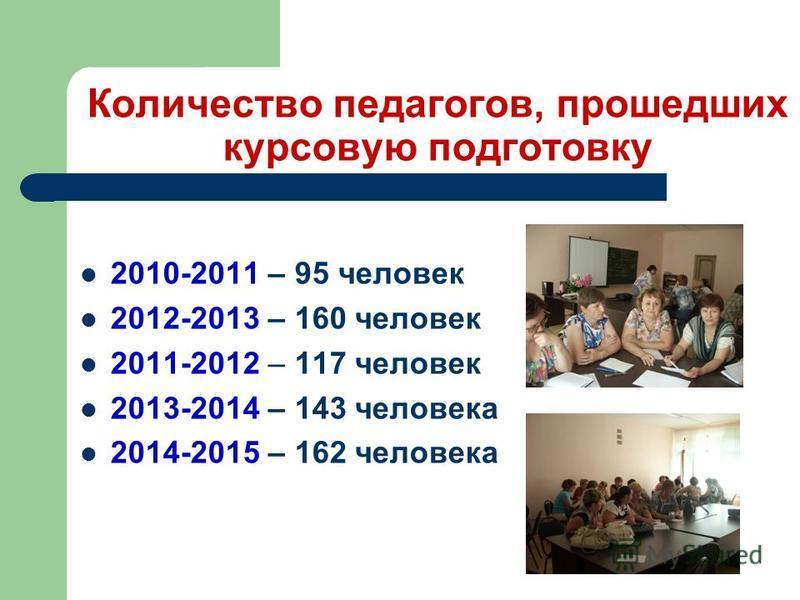 Количество педагогов, прошедших курсовую подготовку 2010-2011 – 95 человек 2012-2013 – 160 человек 2011-2012 – 117 человек 2013-2014 – 143 человека 2014-2015 – 162 человека
