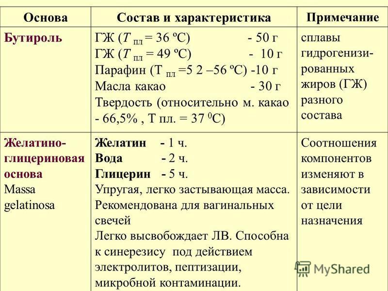 Основа Состав и характеристика Примечание БутирольГЖ (Т пл = 36 ºС) - 50 г ГЖ (Т пл = 49 ºС) - 10 г Парафин (Т пл =5 2 –56 ºС) -10 г Масла какао - 30 г Твердость (относительно м. какао - 66,5%, Т пл. = 37 0 С) сплавы гидрогенизи- рованных жиров (ГЖ)