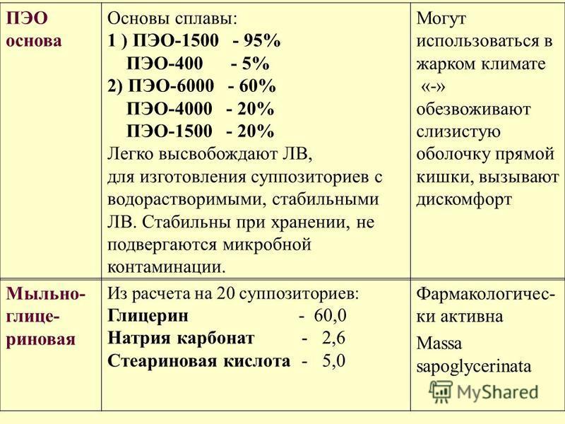 ПЭО основа Основы сплавы: 1 ) ПЭО-1500 - 95% ПЭО-400 - 5% 2) ПЭО-6000 - 60% ПЭО-4000 - 20% ПЭО-1500 - 20% Легко высвобождают ЛВ, для изготовления суппозиториев с водорастворимыми, стабильными ЛВ. Стабильны при хранении, не подвергаются микробной конт