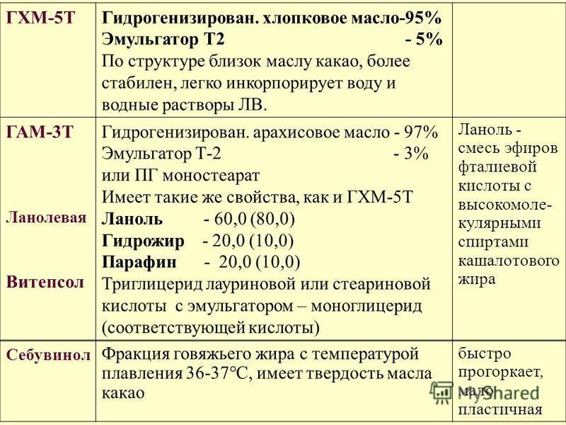 ГХМ-5ТГидрогенизирован. хлопковое масло-95% Эмульгатор Т2 - 5% По структуре близок маслу какао, более стабилен, легко инкорпорирует воду и водные растворы ЛВ. ГАМ-3Т Ланолевая Витепсол Гидрогенизирован. арахисовое масло - 97% Эмульгатор Т-2 - 3% или