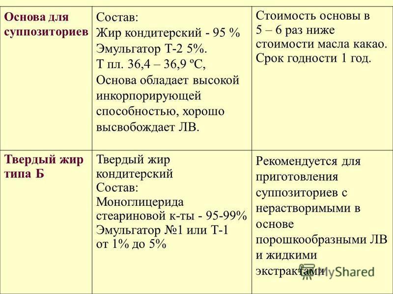 Основа для суппозиториев Состав: Жир кондитерский - 95 % Эмульгатор Т-2 5%. Т пл. 36,4 – 36,9 ºС, Основа обладает высокой инкорпорирующей способностью, хорошо высвобождает ЛВ. Стоимость основы в 5 – 6 раз ниже стоимости масла какао. Срок годности 1 г