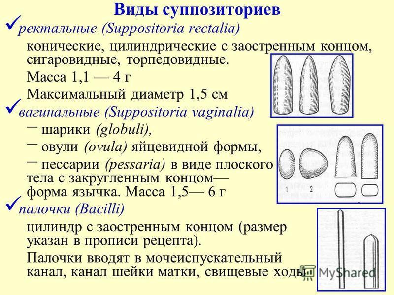 Виды суппозиториев ректальные (Suppositoria rectalia) конические, цилиндрические с заостренным концом, сигаровидные, торпедо видные. Масса 1,1 4 г Максимальный диаметр 1,5 см вагинальные (Suppositoria vaginalia) шарики (globuli), овули (ovula) яйцеви