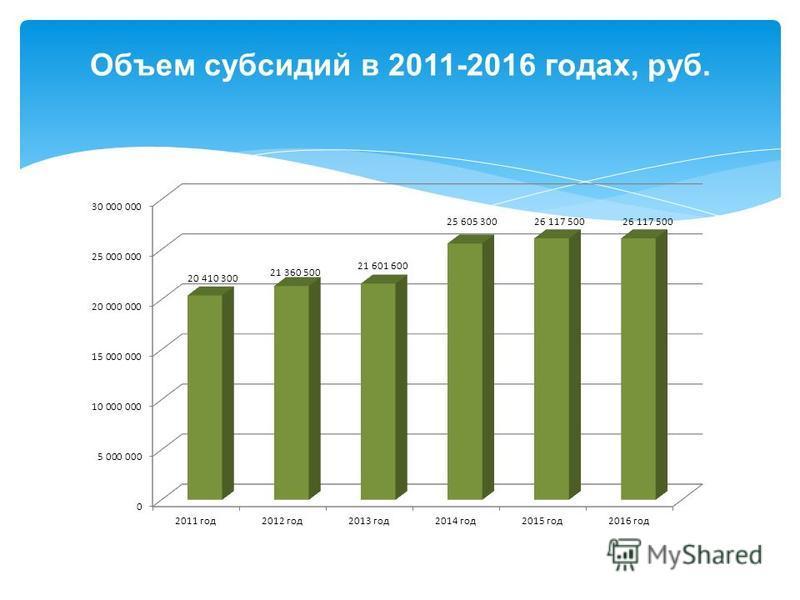 Объем субсидий в 2011-2016 годах, руб.