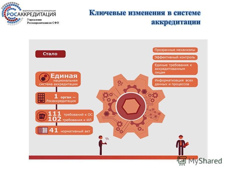 Управление Росаккредитации по СФО