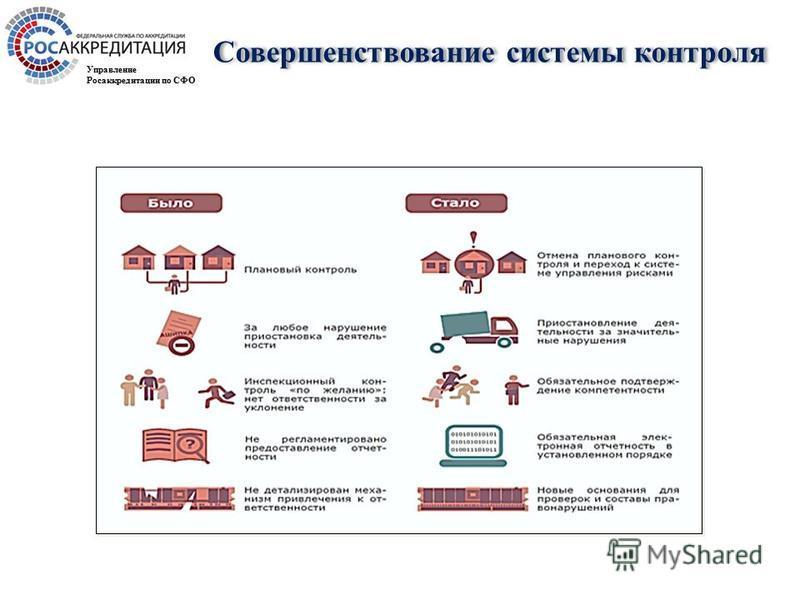 Совершенствование системы контроля Управление Росаккредитации по СФО