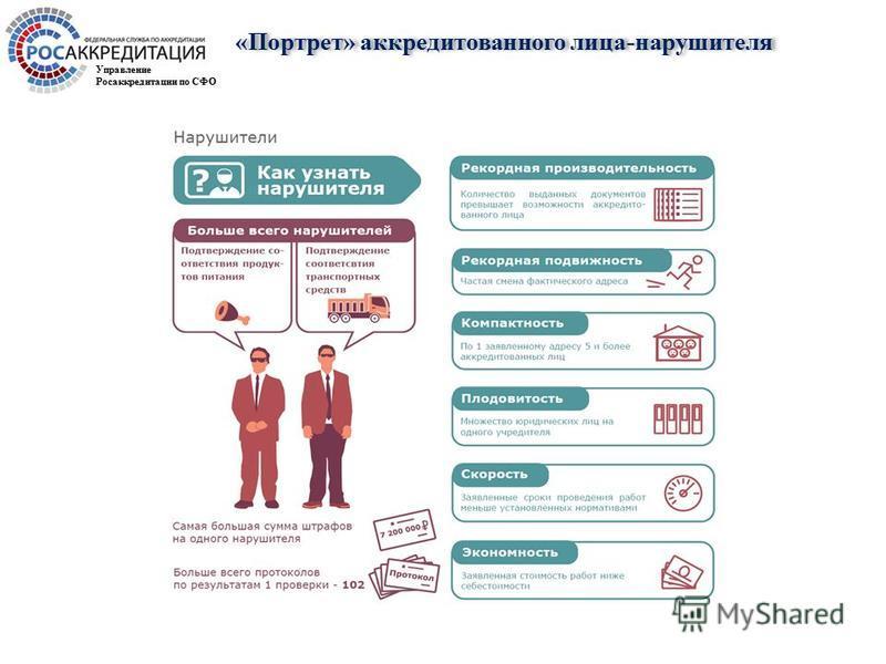 «Портрет» аккредитованного лица-нарушителя Управление Росаккредитации по СФО