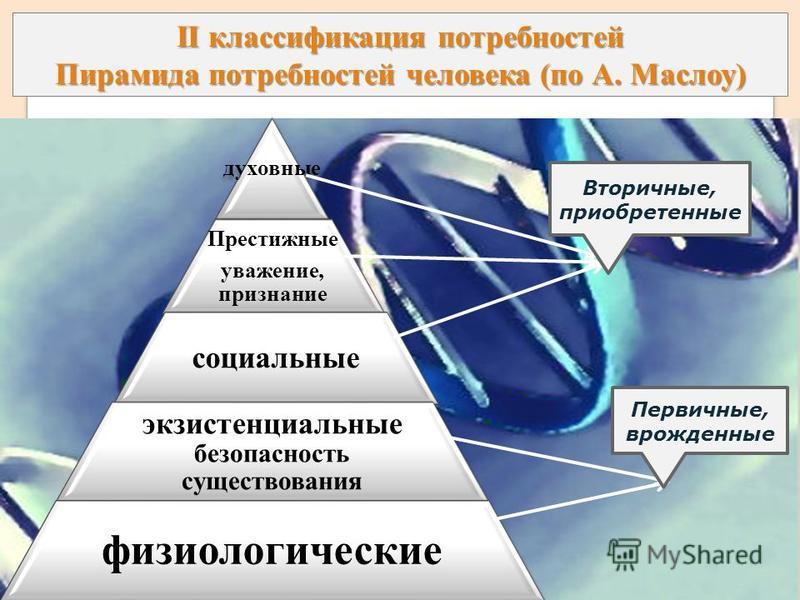 II классификация потребностей Пирамида потребностей человека (по А. Маслоу) духовные Престижные уважение, признание социальные экзистенциальные безопасность существования физиологические Первичные, врожденные Вторичные, приобретенные