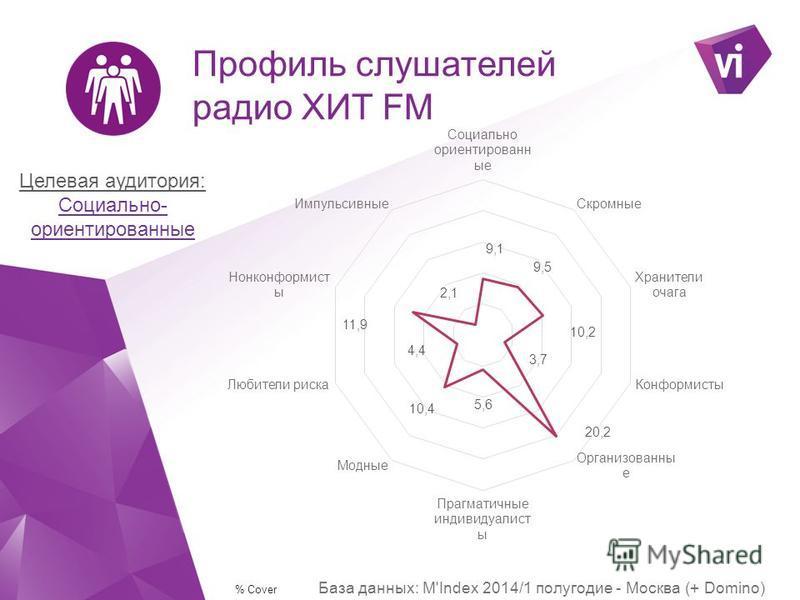 Демография слушателей радио ХИТ FM Целевая аудитория: МЖ 25-45 *руководители/специалисты/служащие **домохозяйки/молодые мамы % Reach Dly