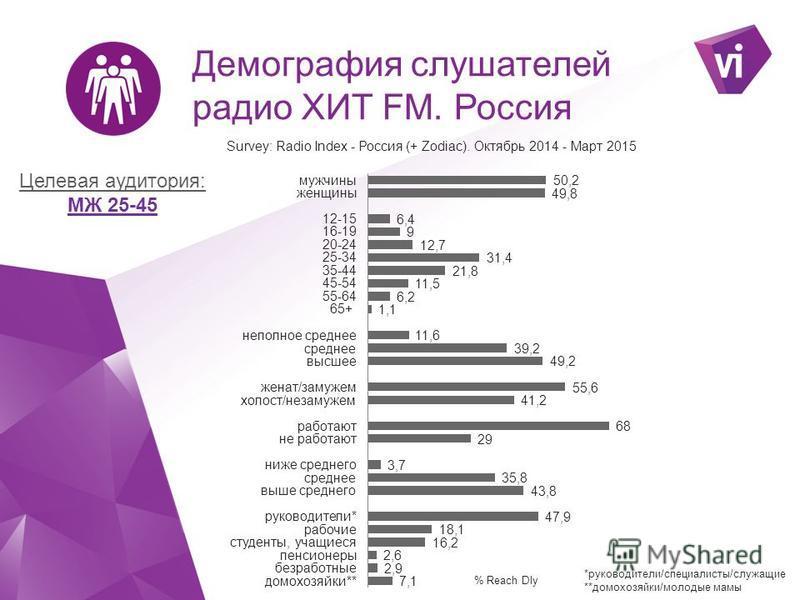 Россия. Рейтинги