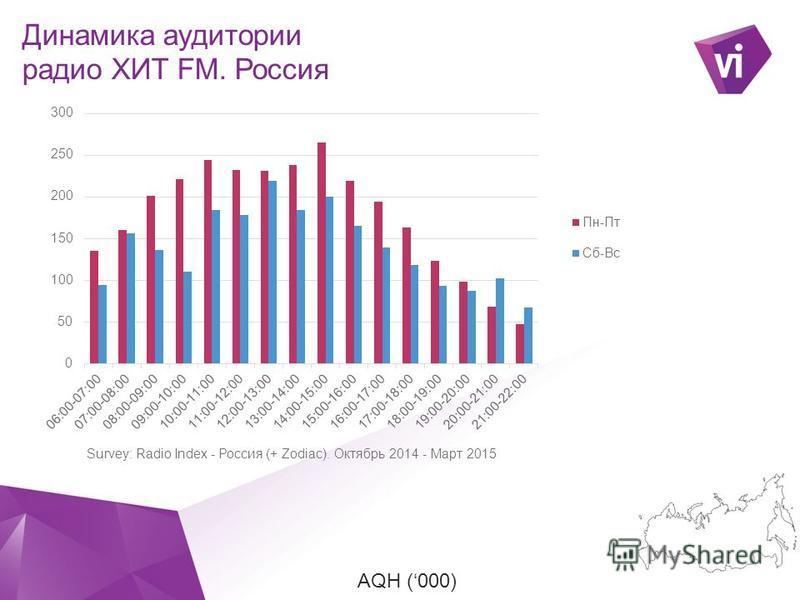 Профиль слушателей радио ХИТ FM. Россия Целевая аудитория: Нонконформисты, Социально- ориентированные % Cover