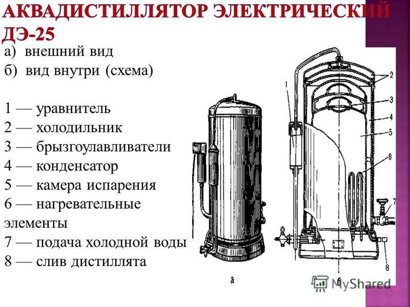 а) внешний вид б) вид внутри (схема) 1 уравнитель 2 холодильник 3 брызгоулавливатели 4 конденсатор 5 камера испарения 6 нагревательные элементы 7 подача холодной воды 8 слив дистиллята