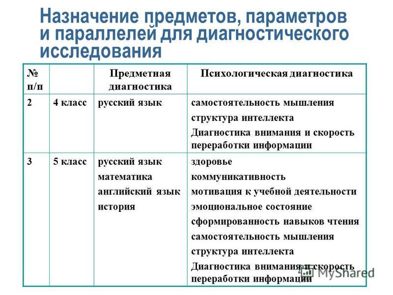 Назначение предметов, параметров и параллелей для диагностического исследования п/п Предметная диагностика Психологическая диагностика 24 класс русский язык самостоятельность мышления структура интеллекта Диагностика внимания и скорость переработки и