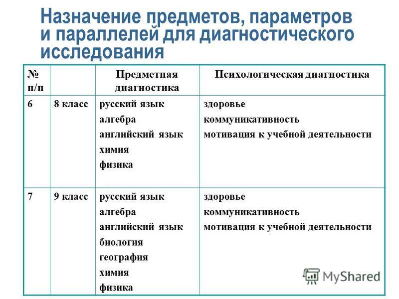 Назначение предметов, параметров и параллелей для диагностического исследования п/п Предметная диагностика Психологическая диагностика 68 класс русский язык алгебра английский язык химия физика здоровье коммуникативность мотивация к учебной деятельно