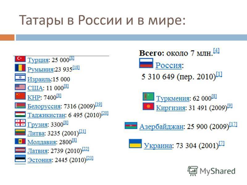 Татары в России и в мире :