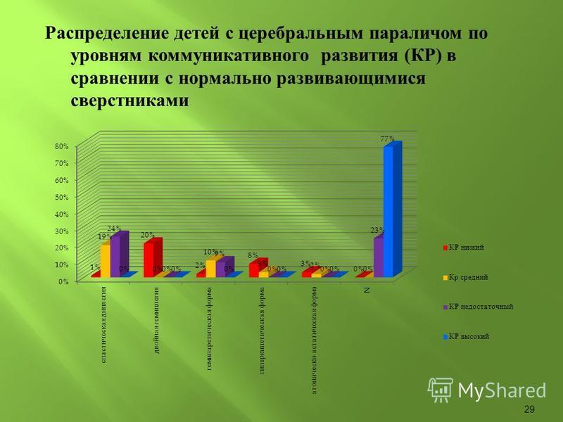 Распределение детей с церебральным параличом по уровням коммуникативного развития ( КР ) в сравнении с нормально развивающимися сверстниками 29