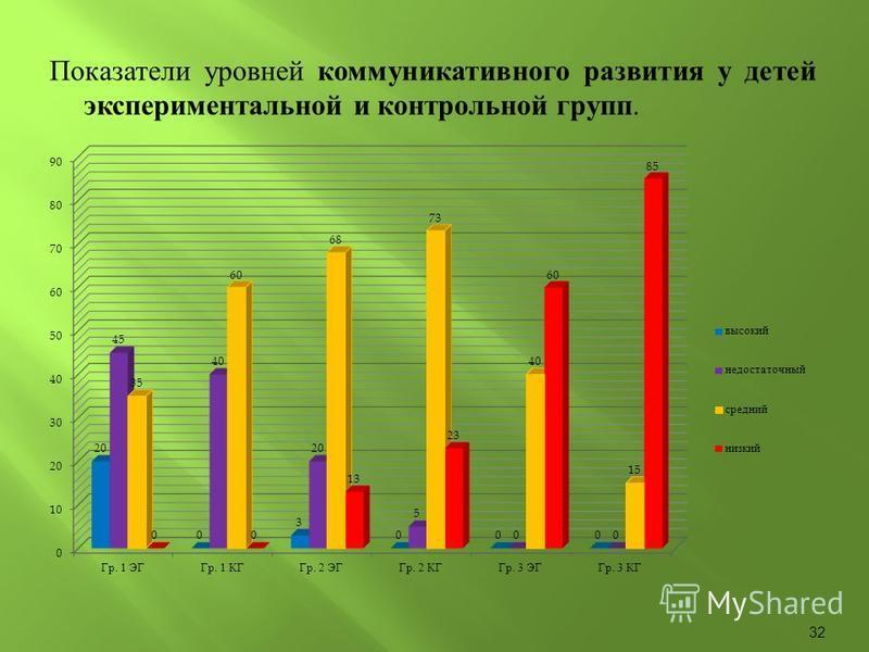 Показатели уровней коммуникативного развития у детей экспериментальной и контрольной групп. 32