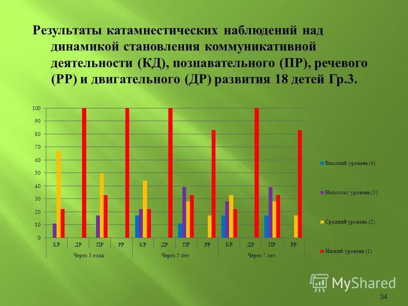 Результаты катамнестических наблюдений над динамикой становления коммуникативной деятельности ( КД ), познавательного ( ПР ), речевого ( РР ) и двигательного ( ДР ) развития 18 детей Гр.3. 34