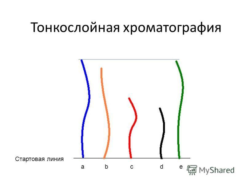 Тонкослойная хроматография Стартовая линия a bc de