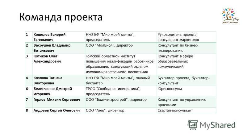 Команда проекта 1 Кошелев Валерий Евгеньевич НКО БФ