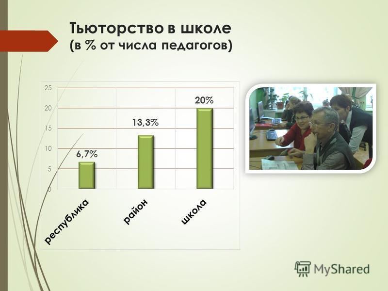 Тьюторство в школе (в % от числа педагогов)