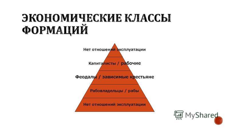 Нет отношений эксплуатации Капиталисты / рабочие Феодалы / зависимые крестьяне Рабовладельцы / рабы Нет отношений эксплуатации