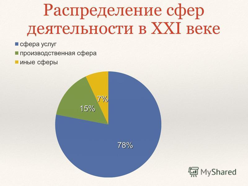 Распределение сфер деятельности в XXI веке