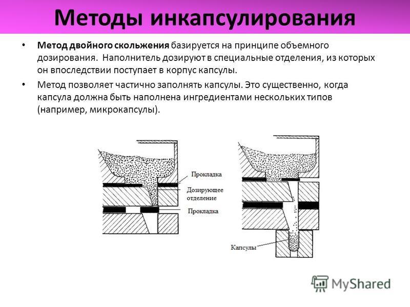 Методы инкапсулирования Метод двойного скольжения базируется на принципе объемного дозирования. Наполнитель дозируют в специальные отделения, из которых он впоследствии поступает в корпус капсулы. Метод позволяет частично заполнять капсулы. Это сущес