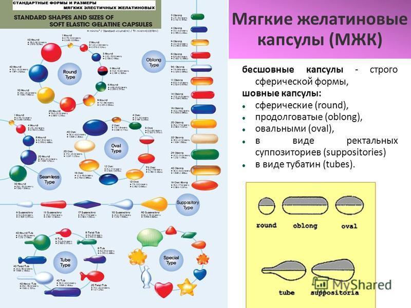 Мягкие желатиновые капсулы (МЖК) бесшовные капсулы - строго сферической формы, шовные капсулы: сферические (round), продолговатые (oblong), овальными (oval), в виде ректальных суппозиториев (suppositories) в виде тубатин (tubes).