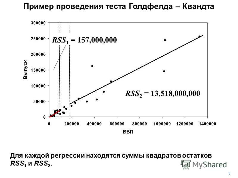 8 Для каждой регрессии находятся суммы квадратов остатков RSS 1 и RSS 2. RSS 2 = 13,518,000,000 RSS 1 = 157,000,000 Пример проведения теста Голдфелда – Квандта