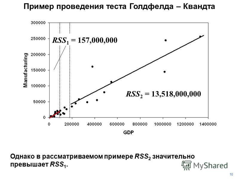 10 Однако в рассматриваемом примере RSS 2 значительно превышает RSS 1. RSS 2 = 13,518,000,000 RSS 1 = 157,000,000 Пример проведения теста Голдфелда – Квандта
