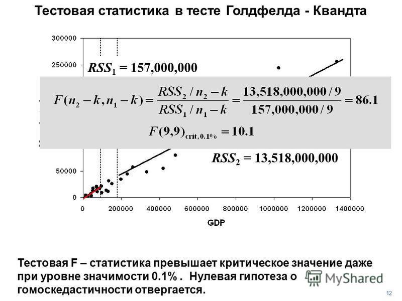 12 Тестовая F – статистика превышает критическое значение даже при уровне значимости 0.1%. Нулевая гипотеза о гомоскедастичности отвергается. RSS 2 = 13,518,000,000 RSS 1 = 157,000,000 Тестовая статистика в тесте Голдфелда - Квандта