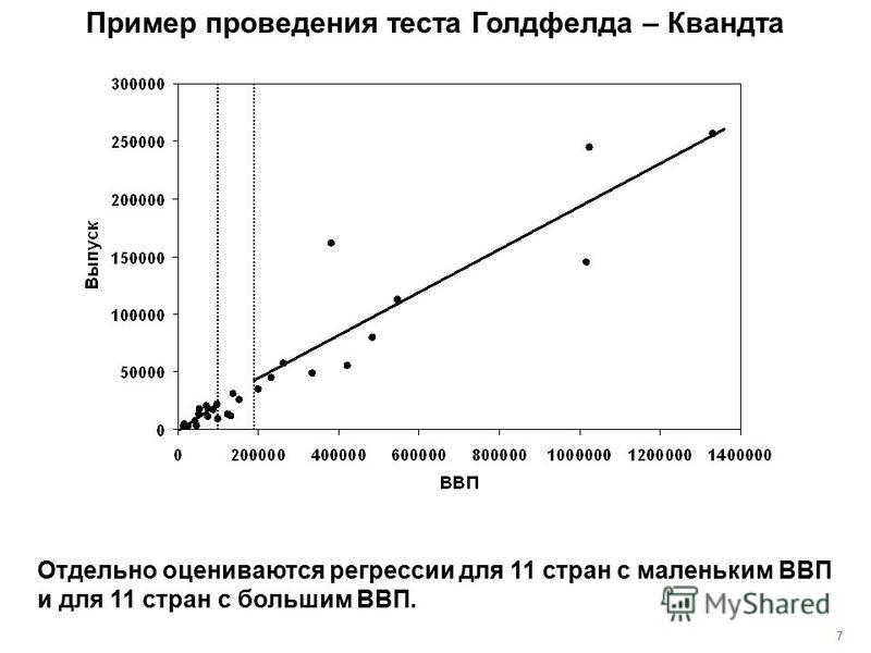 7 Отдельно оцениваются регрессии для 11 стран с маленьким ВВП и для 11 стран с большим ВВП. Пример проведения теста Голдфелда – Квандта