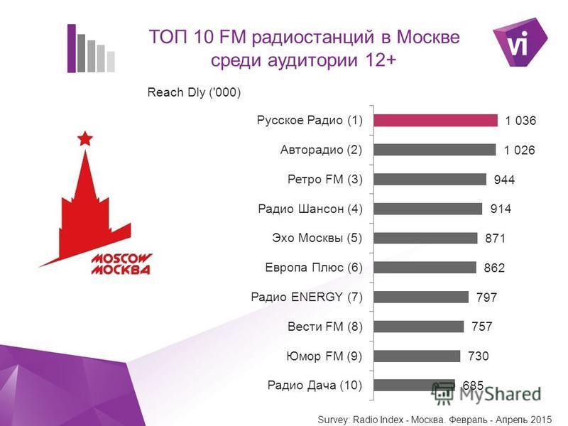 ` ТОП 10 FM радиостанций в Москве среди аудитории 12+