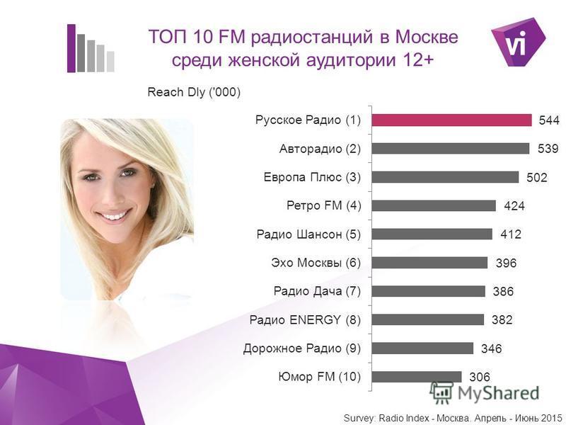 ` ТОП 10 FM радиостанций в Москве среди женской аудитории 12+