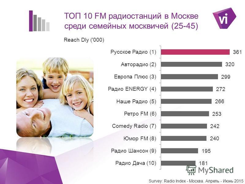 ` ТОП 10 FM радиостанций в Москве среди семейных москвичей (25-45)