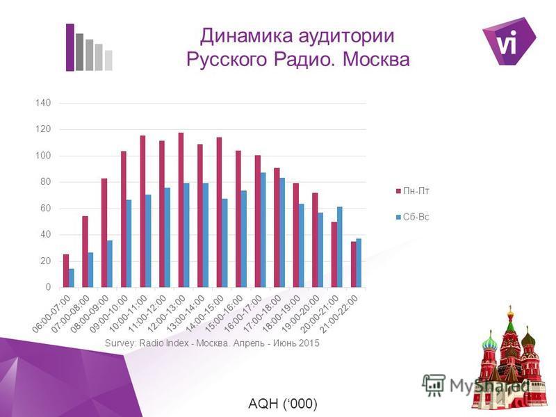 ` AQH (000) Динамика аудитории Русского Радио. Москва