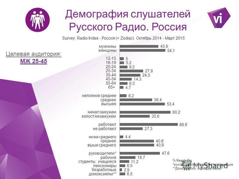 Целевая аудитория: МЖ 25-45 % Reach Dly *руководители/специалисты/служащие **Домохозяйки, молодые мамы Демография слушателей Русского Радио. Россия