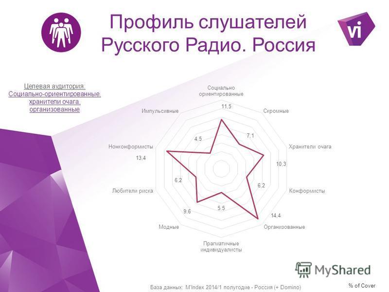 Целевая аудитория: Социально-ориентированные, хранители очага, организованные Профиль слушателей Русского Радио. Россия % of Cover