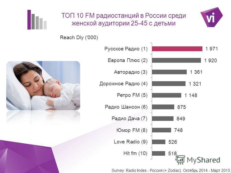` ТОП 10 FM радиостанций в России среди женской аудитории 25-45 с детьми