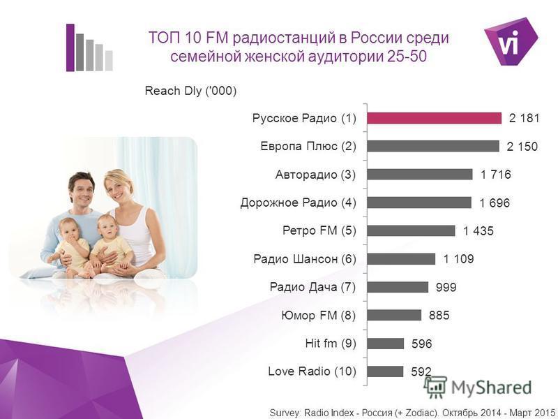 ` ТОП 10 FM радиостанций в России среди семейной женской аудитории 25-50