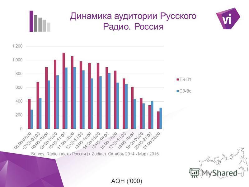 ` AQH (000) Динамика аудитории Русского Радио. Россия