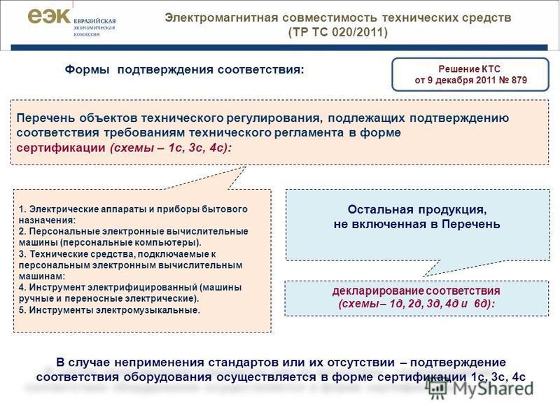 Перечень объектов технического регулирования, подлежащих подтверждению соответствия требованиям технического регламента в форме сертификации (схемы – 1 с, 3 с, 4 с): декларирование соответствия (схемы – 1 д, 2 д, 3 д, 4 д и 6 д): Решение КТС от 9 дек