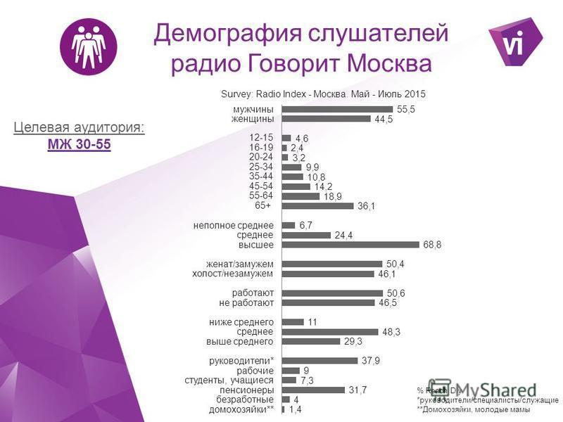 Демография слушателей радио Говорит Москва Целевая аудитория: МЖ 30-55 % Reach Dly *руководители/специалисты/служащие **Домохозяйки, молодые мамы
