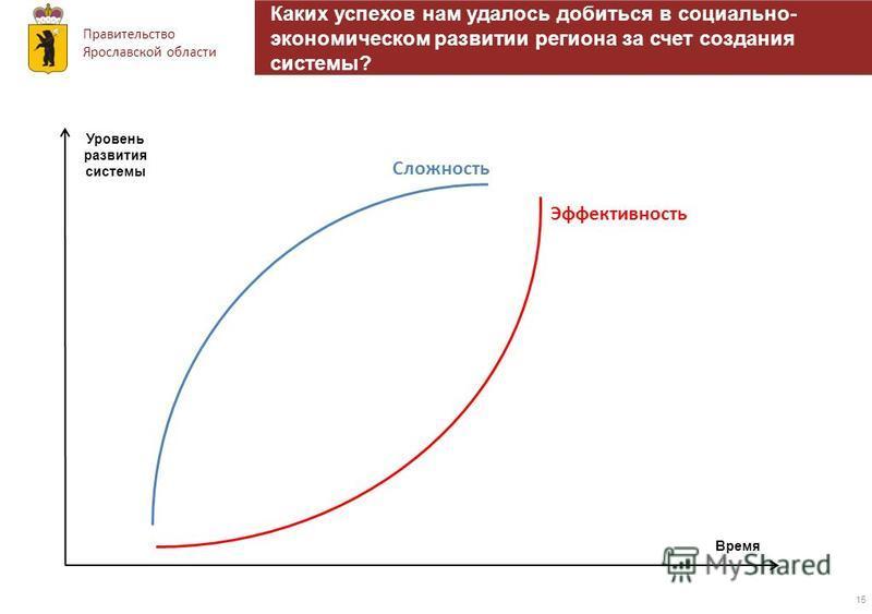 Правительство Ярославской области 15 Каких успехов нам удалось добиться в социально- экономическом развитии региона за счет создания системы? Время Сложность Эффективность Уровень развития системы