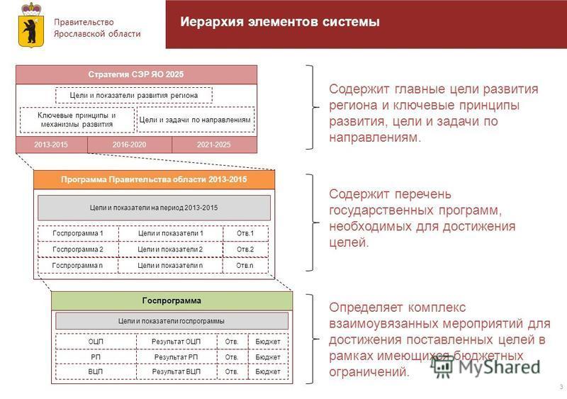Правительство Ярославской области Иерархия элементов системы 3 Цели и показатели развития региона Стратегия СЭР ЯО 2025 Ключевые принципы и механизмы развития Цели и задачи по направлениям 2013-20152016-20202021-2025 Госпрограмма 1 Программа Правител
