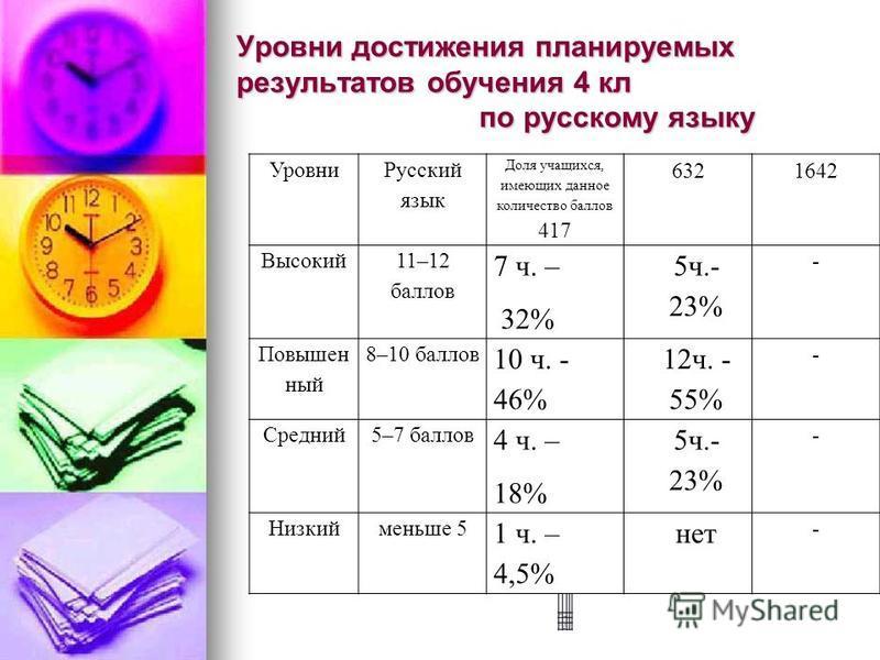 Уровни достижения планируемых результатов обучения 4 кл по русскому языку Уро вни Дол я учащихся, имеющих данное количество балл ов 417 6321642 Выс окей 7 ч. - 32% - Сре дний 4 ч. - 18% - Низ кий 1 ч. – 4,5 % - Уровни Русский язык Доля учащихся, имею