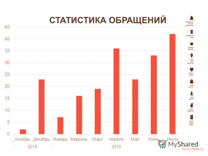 СТАТИСТИКА ОБРАЩЕНИЙ www.mfcto.ru