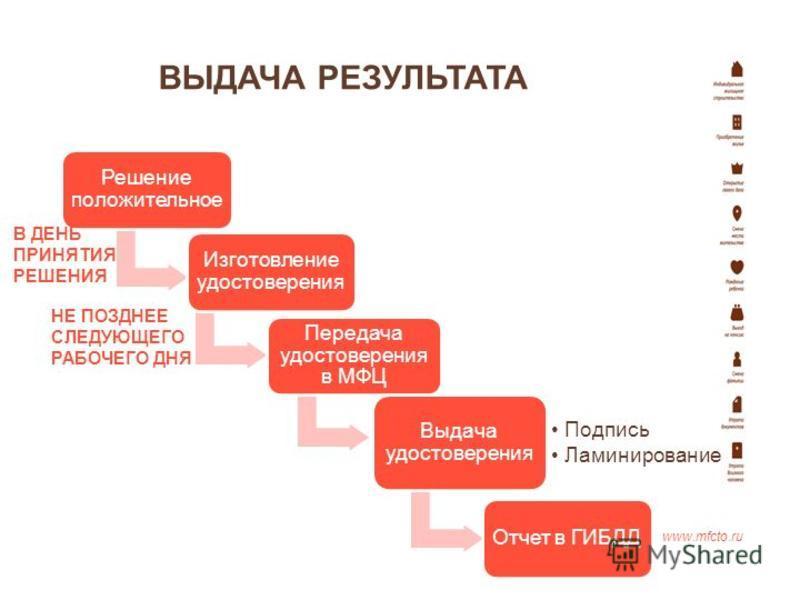 ВЫДАЧА РЕЗУЛЬТАТА www.mfcto.ru Решение положительное Изготовление удостоверения Передача удостоверения в МФЦ Выдача удостоверения Подпись Ламинирование Отчет в ГИБДД В ДЕНЬ ПРИНЯТИЯ РЕШЕНИЯ НЕ ПОЗДНЕЕ СЛЕДУЮЩЕГО РАБОЧЕГО ДНЯ