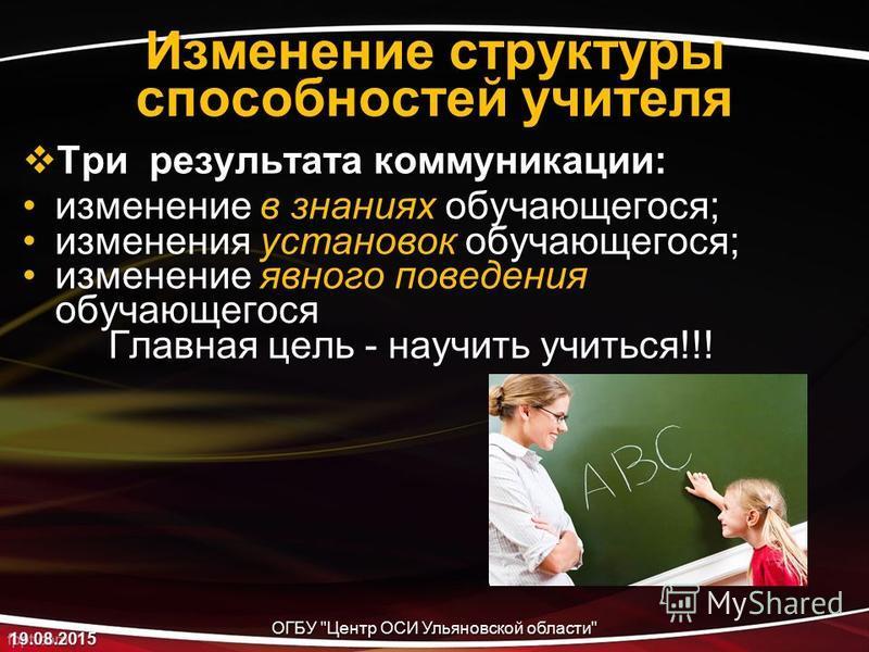 Изменение структуры способностей учителя Три результата коммуникации: Три результата коммуникации: изменение в знаниях обучающегося;изменение в знаниях обучающегося; изменения установок обучающегося;изменения установок обучающегося; изменение явного