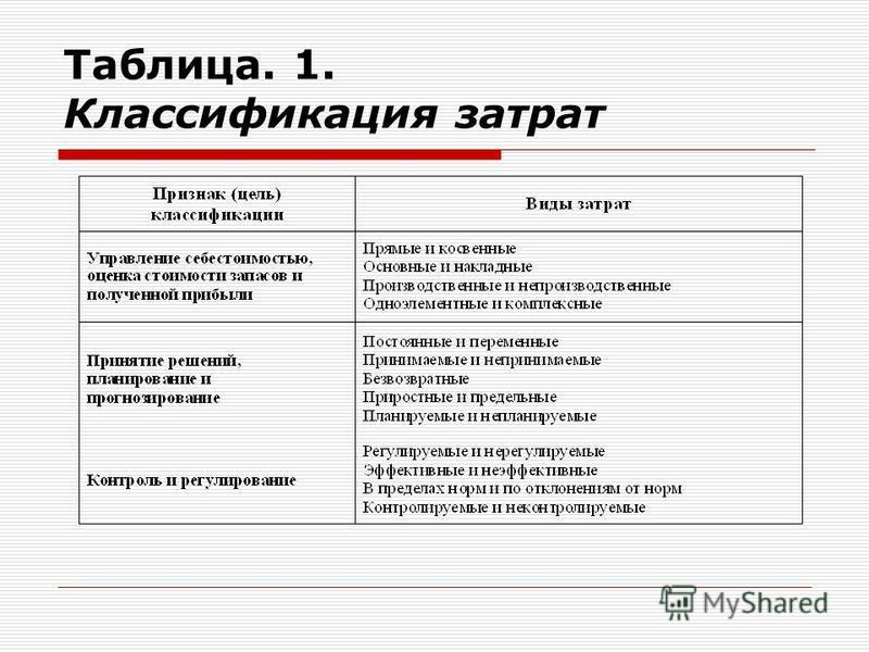 Таблица. 1. Классификация затрат